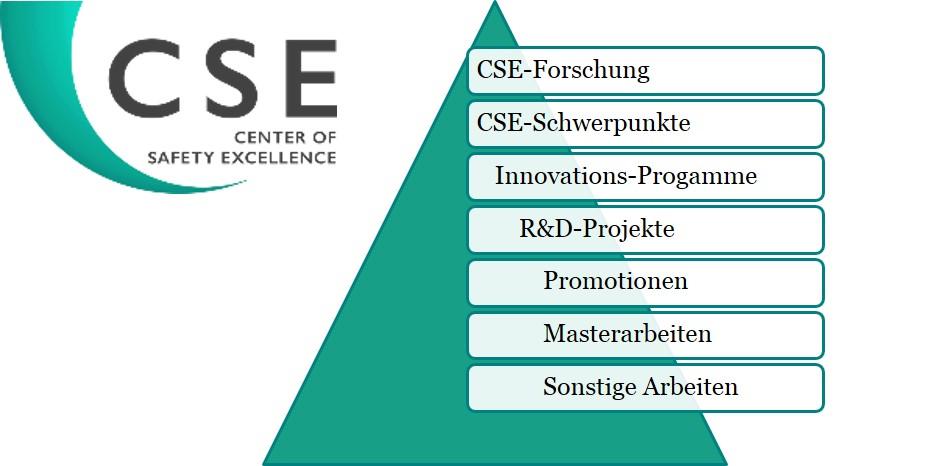 CSE_Forschung