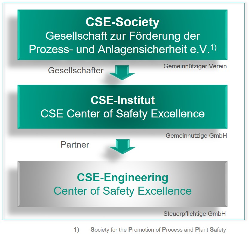 Organisation des CSE Center of Safety Excellence