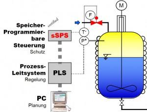 SSPS-Uebersicht